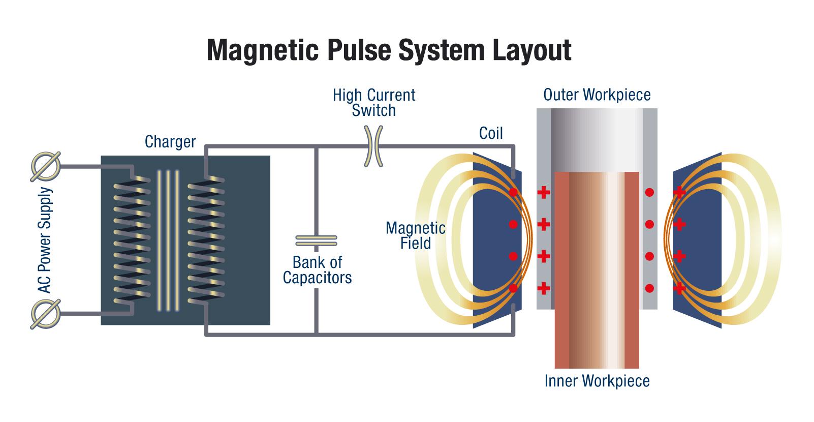 Electromagnetic Pulse Welding Belgian Welding Institute Npo